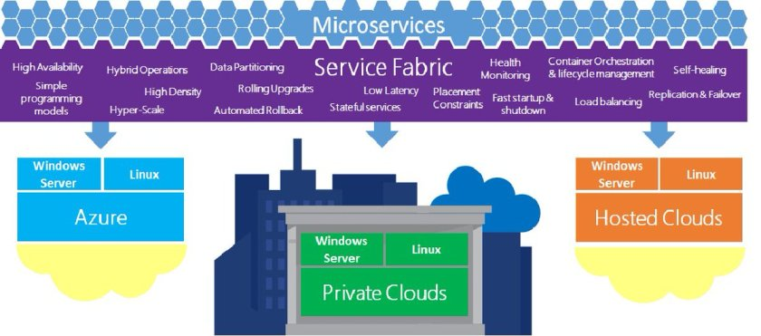 Overview of #Azure Service Fabric Stack. #BigData #MachineLearning #DataScience #AI #IaaS
