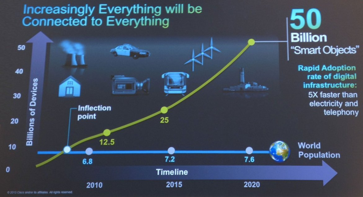 Where Does The Internet of Things Come From?:  #BigData #IoT