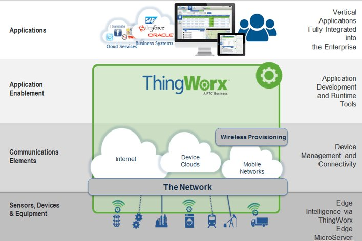 6 #Enterprise #IoT Platforms To Consider For Your #DigitalTransformation Strategy