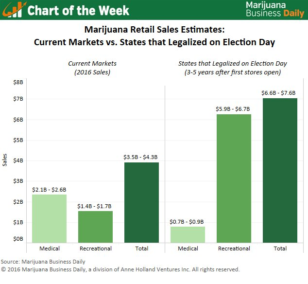 .@MJBizDaily compares last year's #marijuana sales vs states that legalized on #ElectionDay: