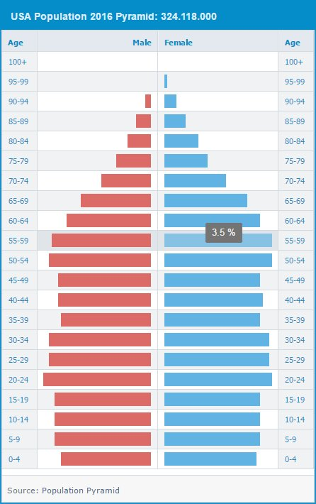 New Sample: #population #pyramid  #javascript #jquery #grid #table #chart #angularjs