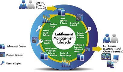 Monetizing the #IoT   @AerisM2M