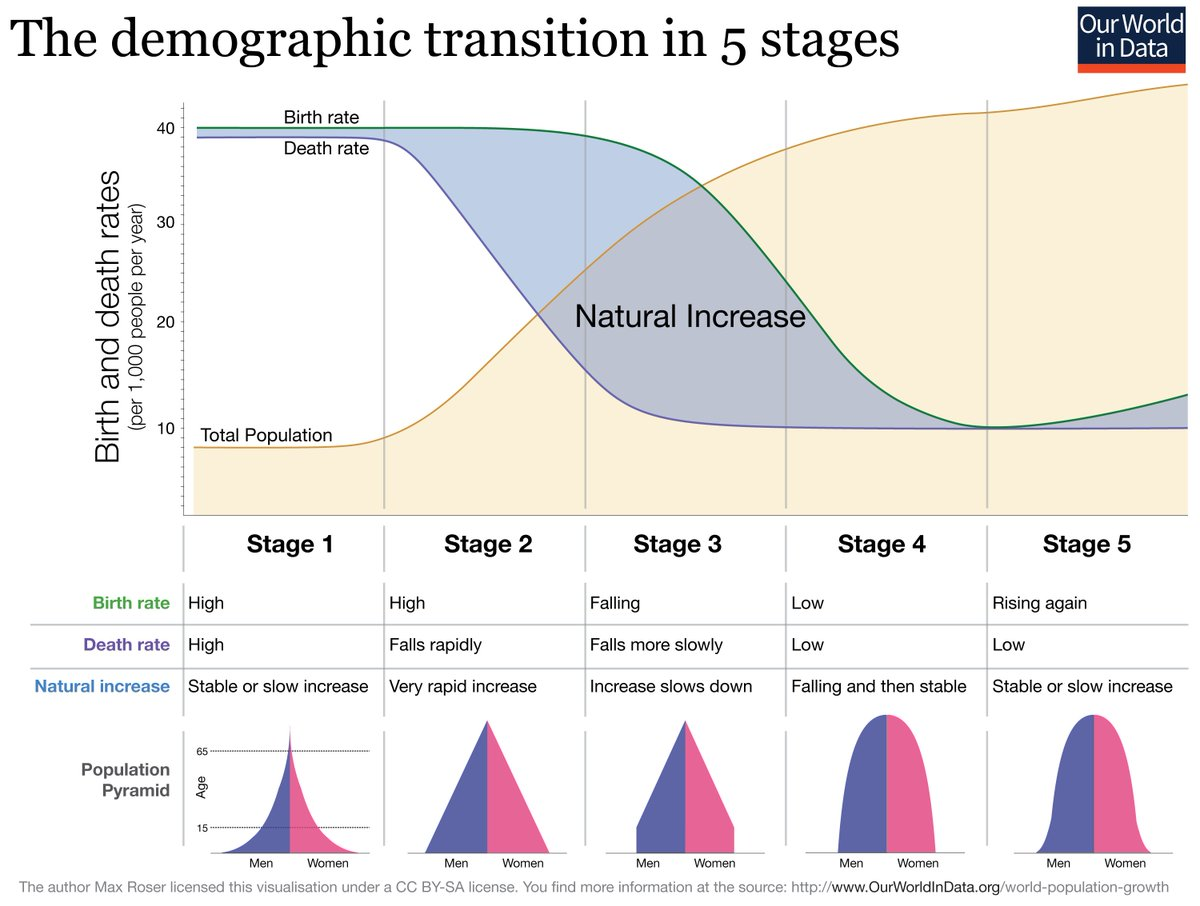 Max Roser On Twitter New Chart The Five Stages Of The