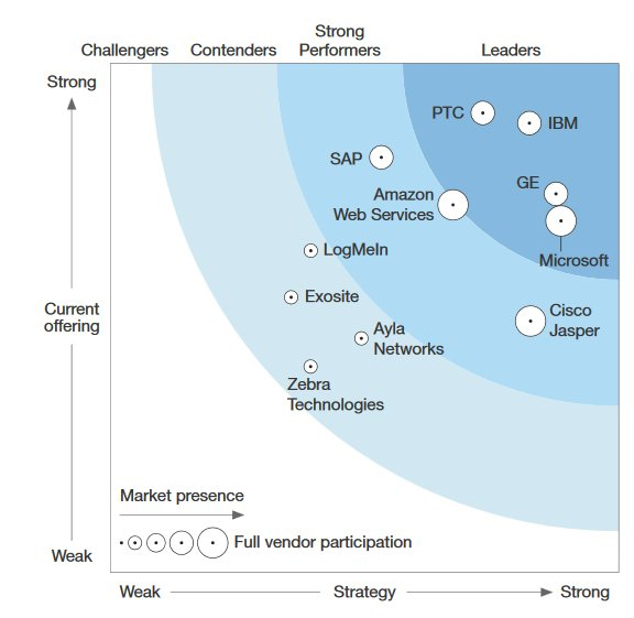 IBM named leader in #IoT platform in Q4 Forrester Wave report @forrester #WatsonIoT
