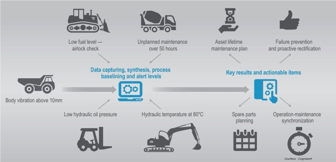 Predictive Maintenance And The Industrial Internet Of Things by @adigaskell  #IoT #IIoT