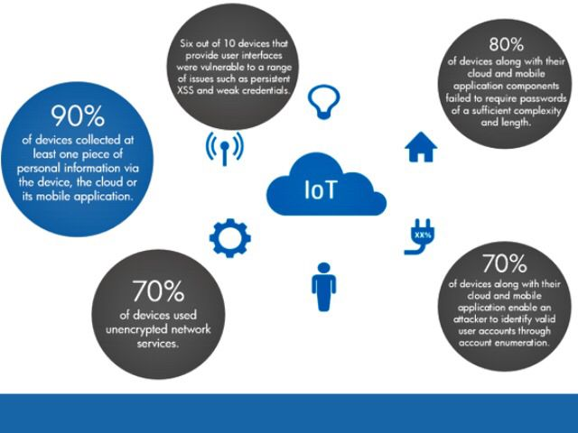 Feds offer ways to make Internet of Things more secure on @usatoday  #IoT #cybersecurity