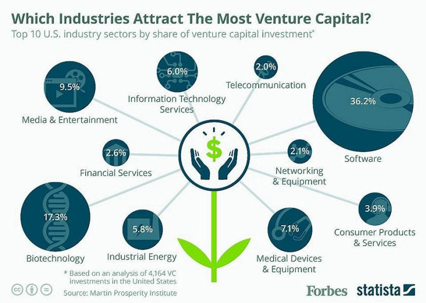 Which Industries Attract The Most Venture Capital?   via  #AI #BigData