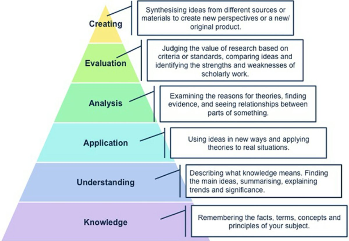 Impact On Twitter How Do You Teach Critical Thinking