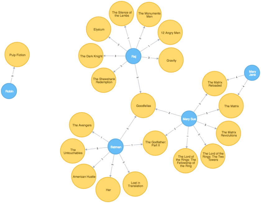 Adding Users to the #Nodejs / #Reactjs Neo4j Movie App   via @thesilverlogic