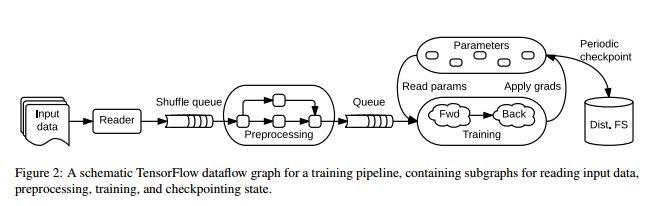 An overview of TensorFlow and where the Google Brain team might be taking it next...