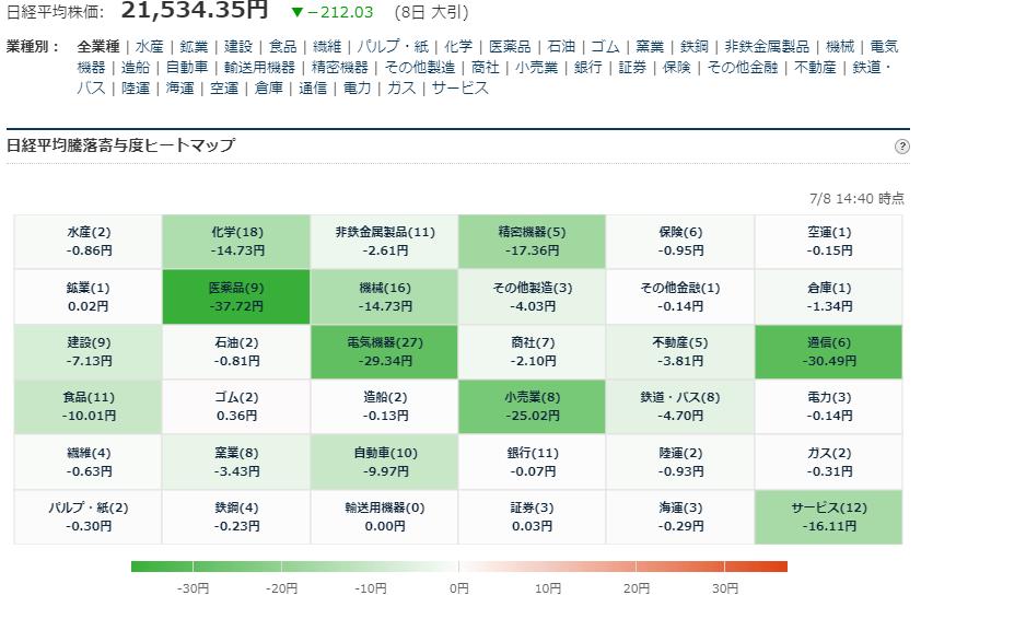 test ツイッターメディア - ■日経平均225寄与度ヒートマップ 大引 7/8大引 お疲れ様でした. https://t.co/l2Zt4bwe4d