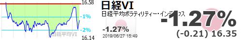 test ツイッターメディア - 【日経平均VI】-1.27% (-0.21) 16.35 https://t.co/WkuhVvn9Cchttps://t.co/6xUCW8cDxl