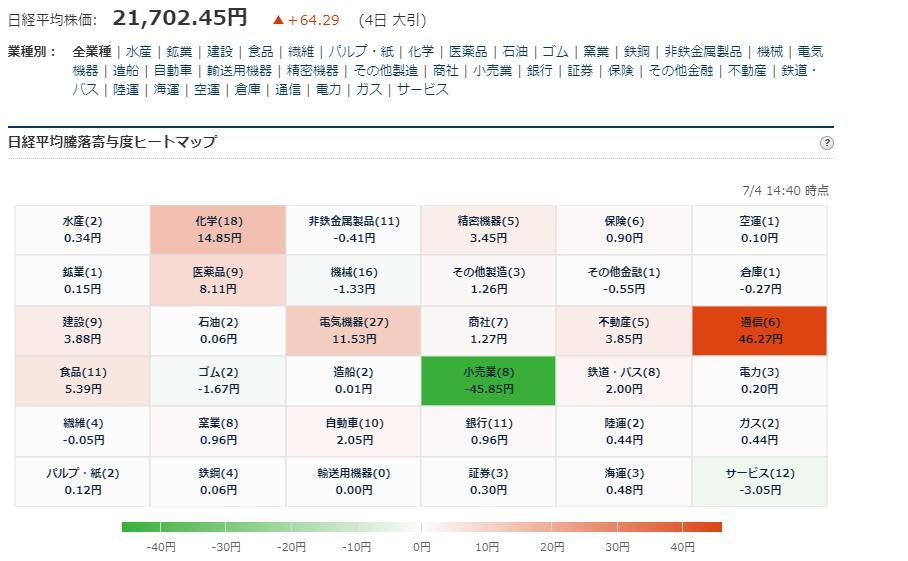 test ツイッターメディア - ■日経平均225寄与度ヒートマップ 大引 7/4大引 お疲れ様でした. https://t.co/6Dntmr7YJd