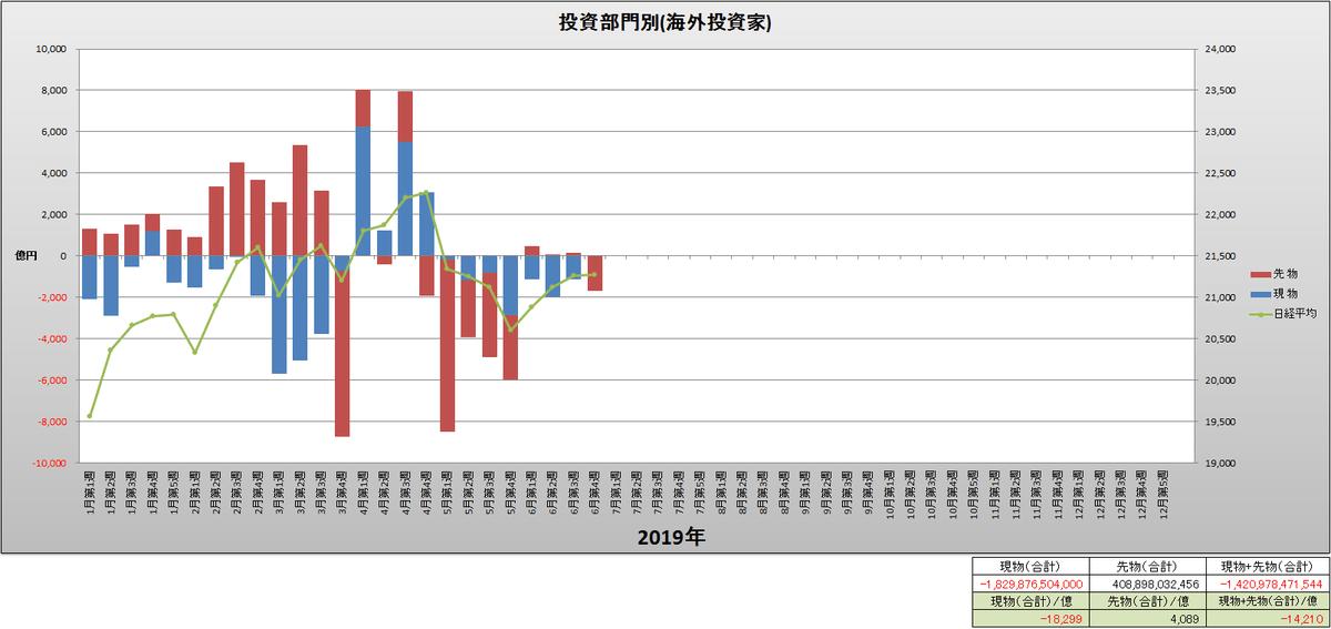 test ツイッターメディア - 投資部門別(海外投資家)と日経平均(週足)グラフ(2019年1月第1週~6月第4週) https://t.co/JqrIhD2XhM