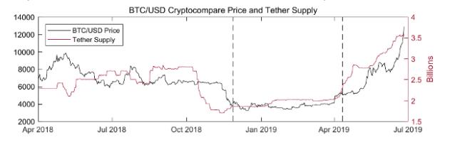 test ツイッターメディア - テザーの供給量とビットコインの価格があまりに露骨に一致している件について。#ビットコイン #テザー https://t.co/O6fPlRI3oZ