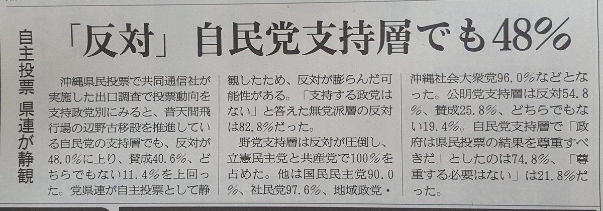 test ツイッターメディア - 注目した数字(共同通信調査)。沖縄の辺野古新基地建設と県民投票。自民党支持層の意思。建設に反対48.0%、賛成40.6%。この数字も大事だが、次の数字。政府は県民投票の結果を尊重すべきだ74.8%、尊重する必要はない21.8%。安倍首相に、問われているのは民主主義だ‼記事「産経」 https://t.co/ILEoo9DJj4