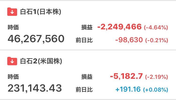 test ツイッターメディア - 昨晩の米国株はMO 112株を追加購入。本日の日本株はNISA枠で下記購入。三菱商事 100株三井物産 200株みずほHD 600株日経平均結構上がったけどmy PFは逆行安。安値で買えたからよしとしよう。 https://t.co/af9LoTCzuR