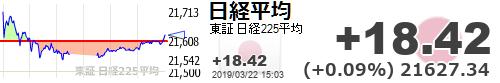 test ツイッターメディア - 【日経平均】+18.42 (+0.09%) 21627.34 https://t.co/X77LVG819ehttps://t.co/BBMMoH88Nr出た出た俺頑張った感アピール、お疲れ様でした(笑)どれだけ吊り上げても日本の景気が良いなんて思ってる人はいないと思いますけどね