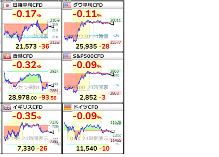 test ツイッターメディア - ■全世界CFD市況 15:10アメリカ株式市場(ダウ平均CFD,S&P500はややアジア市場では様子見みと云った処でしょうか?ただ日経平均(現物)と日経平均CFDとの乖離は埋まっていませんうんちく的に来週へ持ちこしが・・やや気にはなる処です.どちらへ転ぶのか・・・ https://t.co/2gV3Trgnyp