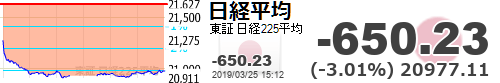 test ツイッターメディア - 【日経平均】-650.23 (-3.01%) 20977.11 https://t.co/wIfGOYFDgFhttps://t.co/6xUCW8cDxl