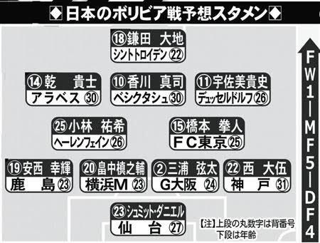 test ツイッターメディア - 今日はサッカー日本代表の試合やぁ🤣  金曜日は娘の誕生日で見れず。  昨日は大好きな海外ドラマを見れず。  ようやく私の生活ペースに戻った!  今日の先発メンバーがロシアW杯メンバーみたいになってるけど期待します🤤  #dayhyo #日本代表 https://t.co/JdKbwT2SMU