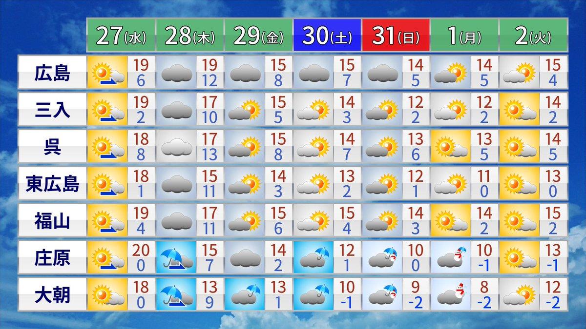 test ツイッターメディア - 広島県はプロ野球開幕⚾️とともに寒の戻りの見通し。金曜のナイターはもちろん、土日のデーゲームも長時間外にいるには寒くカープうどんの売り上げが伸びそうな気温。ひざ掛けや温かい飲み物を用意するのが良さそうですね🙄天気はまだちょっと変動の可能性ありです。詳細は最新予報をチェック🎏 https://t.co/n45f67ah08