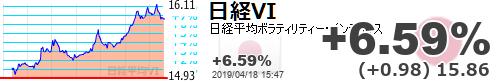 test ツイッターメディア - 【日経平均VI】+6.59% (+0.98) 15.86 https://t.co/Pe9HXZ8fchhttps://t.co/6xUCW8cDxl