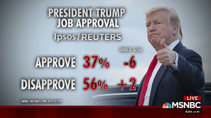 The president's job approval is at 37 percent, per Ipsos/Reuters poll
