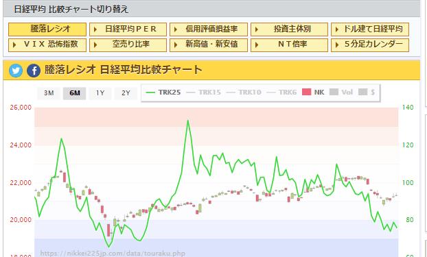 test ツイッターメディア - 騰落レシオ 日経平均比較チャート  5/20 https://t.co/KE8CuZAoWK