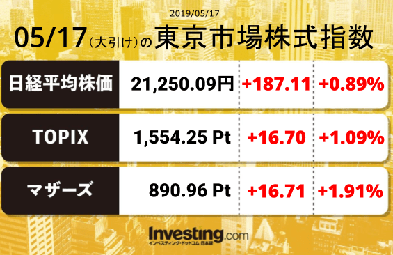 test ツイッターメディア - 2019年5月17日の東京市場株式指数【大引け】日経平均:21,250.09TOPIX:1,554.25マザーズ指数:890.96 https://t.co/DQ3fny8nl3