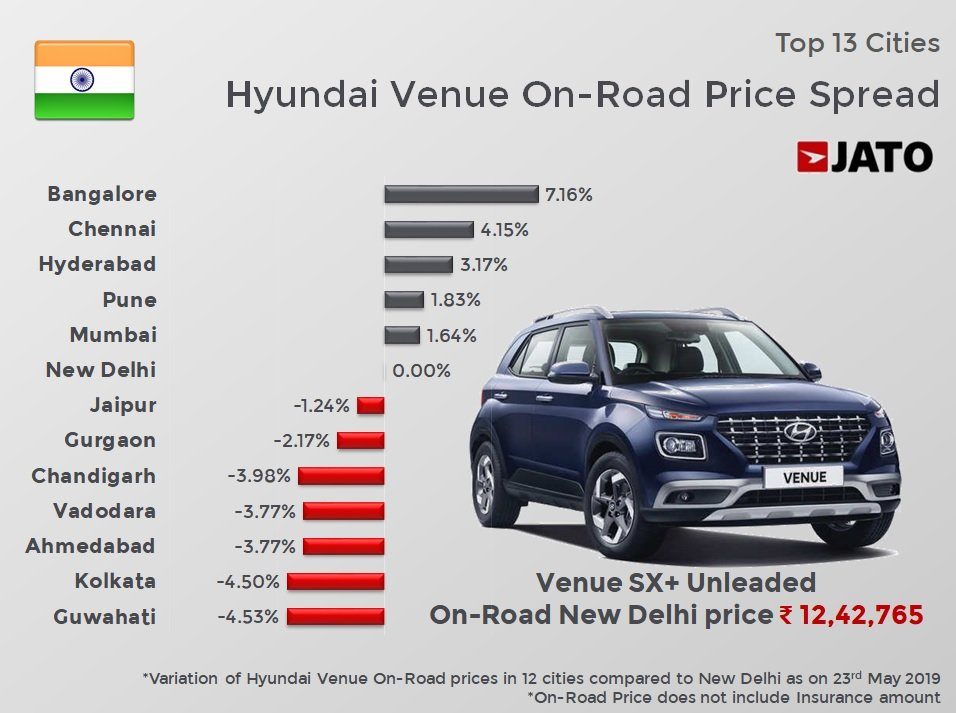 Hyundai venue on road price in hyderabad starts at 7.6l and goes upto 13.16l. Jato Dynamics India On Twitter The On Road Prices For Hyundai Venue Across The Top 13 Cities Have A 1170 Basis Points Spread In Addition To Taxes Logistics Component The Dealer Discretionary