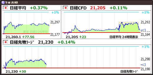 test ツイッターメディア - 【日経平均CFD #日経CFD】+22 (+0.10%) 21204 https://t.co/E94RbYRwywhttps://t.co/qDMB0fqSYQ