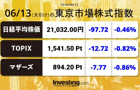 test ツイッターメディア - 2019年6月13日の東京市場株式指数【大引け】日経平均:21,032.00TOPIX:1,541.50マザーズ指数:894.20 https://t.co/fgLp6ulYU3