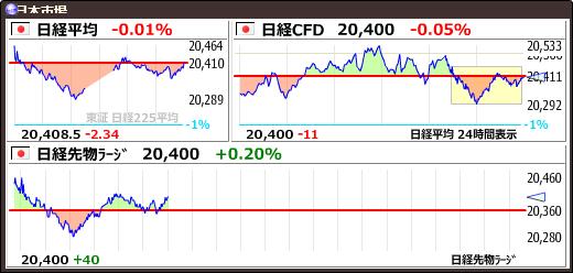 test ツイッターメディア - 【日経平均】-2.34 (-0.01%) 20408.54 https://t.co/yb28c8GAFihttps://t.co/yQ14medUna