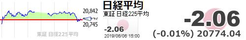 test ツイッターメディア - 【日経平均】-2.06 (-0.01%) 20774.04 https://t.co/Dxcq6jCKeThttps://t.co/NOXfOByQWI