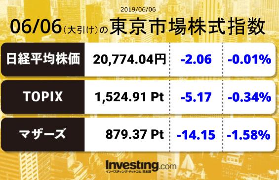 test ツイッターメディア - 2019年6月6日の東京市場株式指数【大引け】日経平均:20,774.04TOPIX:1,524.91マザーズ指数:879.37 https://t.co/1zQn7XOYLF