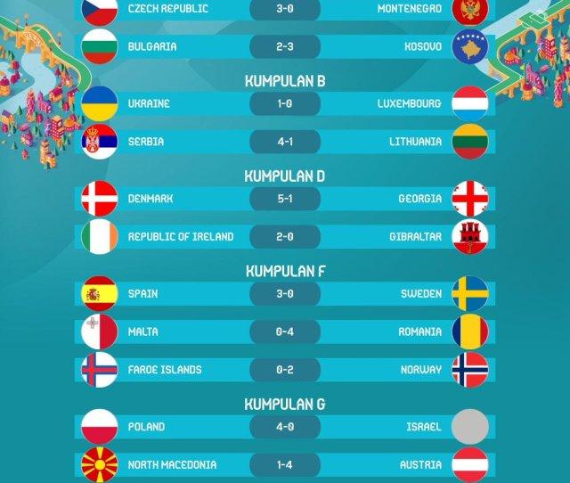 Berita Bola Sepak  F F  B F F  Be On Twitter Keputusan Kelayakan Euro