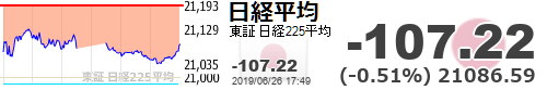 test ツイッターメディア - 【日経平均】-107.22 (-0.51%) 21086.59 https://t.co/eGnqSUu0bthttps://t.co/UO9qQVtdyf