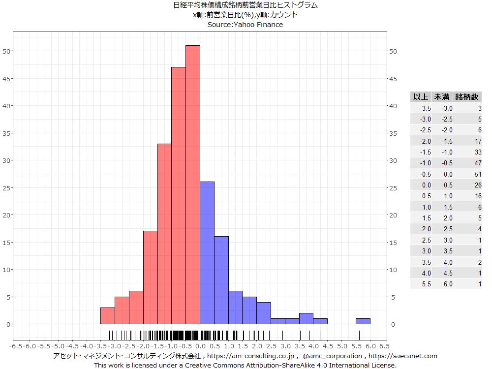 test ツイッターメディア - 本日26日、日経平均株価構成銘柄のうち前営業日比上昇は60銘柄、同下落は162銘柄、変わらずは3銘柄。225銘柄のうち上昇銘柄の割合は約27%。 https://t.co/Ieqw8CGoEq