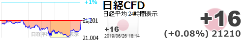 test ツイッターメディア - 【日経平均CFD #日経CFD】+16 (+0.08%) 21210 https://t.co/ifGosnInROhttps://t.co/s9M5k8AZgD