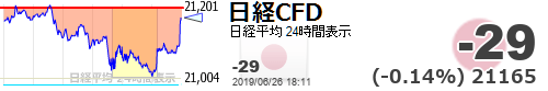 test ツイッターメディア - 【日経平均CFD #日経CFD】-29 (-0.14%) 21165 https://t.co/TC48DtqvgJhttps://t.co/qBziDQmT5w