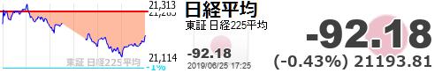 test ツイッターメディア - 【日経平均】-92.18 (-0.43%) 21193.81 https://t.co/II09M0a9g7https://t.co/KrMg5xKYRL