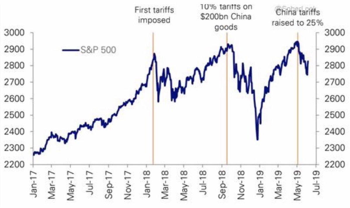 test ツイッターメディア - 米株は最高値更新しているからトランプ大統領はまた強気になっているでしょうね。そうなりますと、米中問題についてはG20あまり期待できないかもしれません。過去も株が最高値を更新したらケンカを売って、下がったらトーンダウンしていますからね。 https://t.co/H4rBHsdkgZ