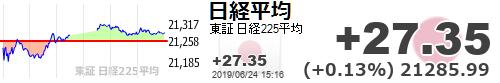 test ツイッターメディア - 【日経平均】+27.35 (+0.13%) 21285.99 https://t.co/9MMjbkFwjI 2019.6.24
