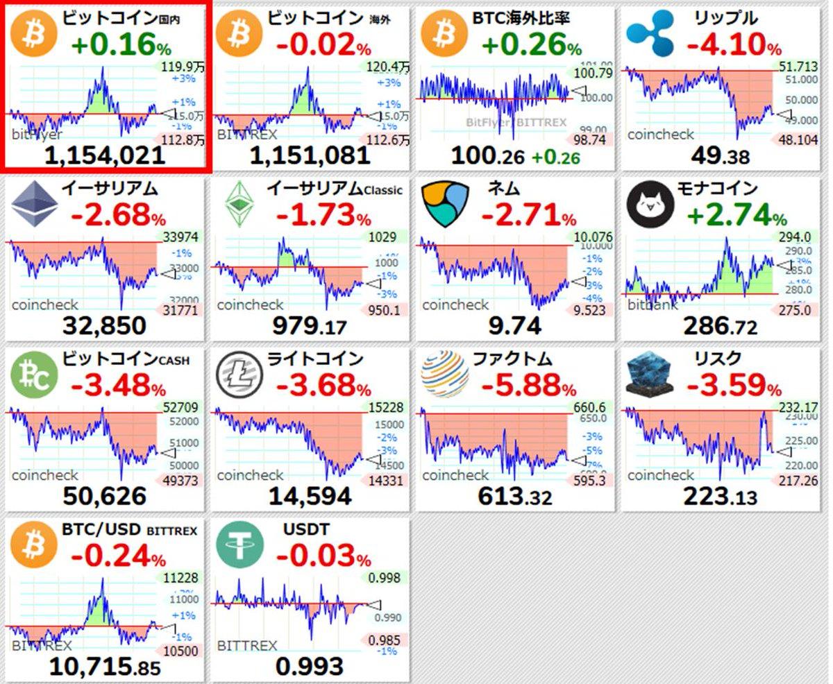 test ツイッターメディア - @coin_post @CoinDeskjapan 仮想通貨絡みの持ち株ではメタップスが11.5%、GMOが7%の株価上昇。ビットコイン1万ドル越えのご祝儀かな。 https://t.co/ySiLEy0eTf