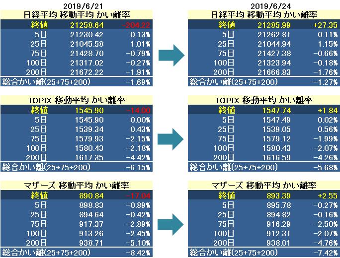 test ツイッターメディア - 日経平均 / TOPIX / マザーズプチテクニカル指標 6/24 https://t.co/1Sve78A9OS