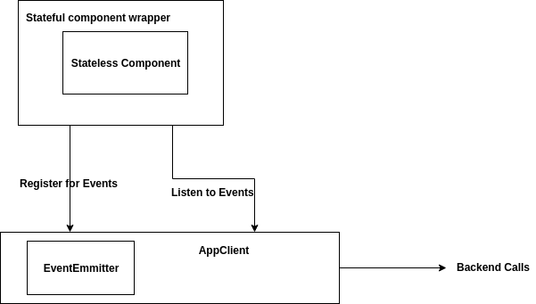 Build simple #ReactJS apps using event emitters