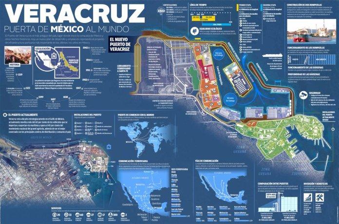 Resultado de imagen para Nuevo Puerto de Veracruz