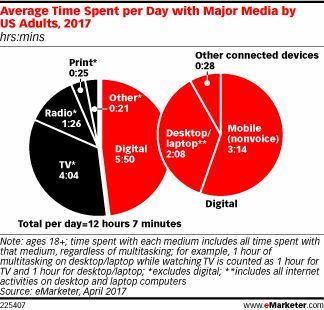 US Adults Now Spend 12 Hours 7 Minutes a Day Consuming #Media.  via @eMarketer