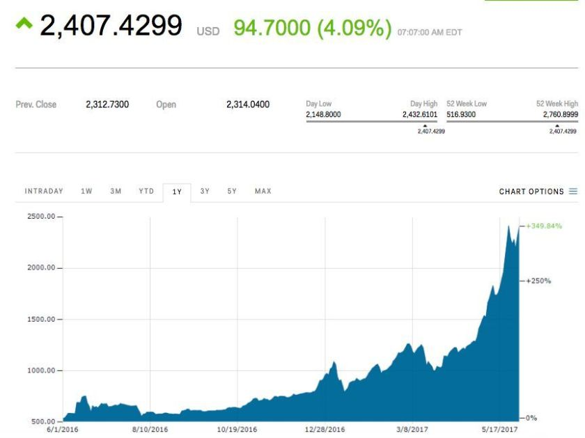 #Bitcoin is taking off after China's biggest exchanges allow withdrawals